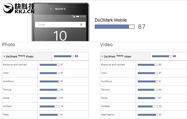 可能有人会奇怪,Galaxy S6 edge+和Galaxy Note 5用了一样的摄像头,为什么Note 5是86分呢?因为,Galaxy S6 edge+和Galaxy Note 5两款手机都使用了索尼IMX240和自家ISOCELL传感器,不同的传感器表现可能有所差异,而DxOMark并未表示在评测过程中的机型使用的是哪个版本。