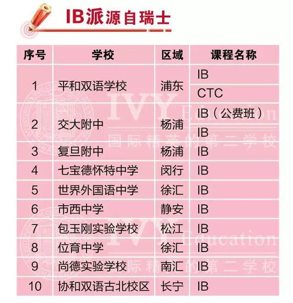 v国际?|?双重国际:博白讲座高中排名大揭秘福利上海a国际高中图片
