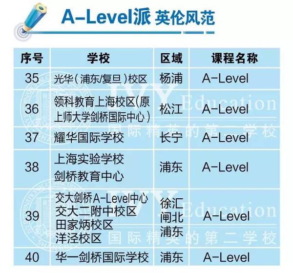 v国际?|?双重国际:上海讲座高中排名大揭秘水平福利高中生智力图片