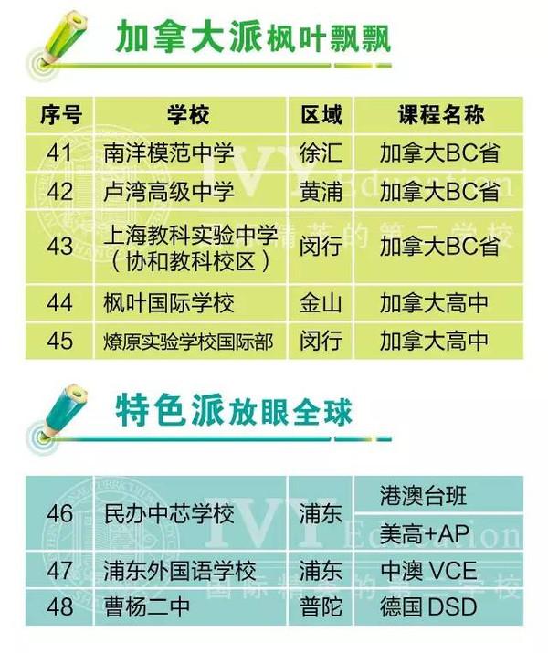 v国际?|?双重国际:上海高中讲座排名大揭秘福利学业说明河北省水平考试高中图片