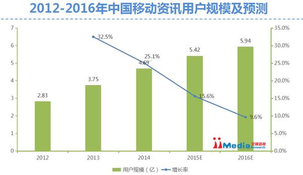 艾媒咨询:2015年中国移动资讯市场研究报告