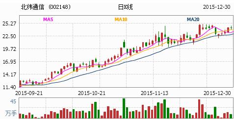 股票 正文  北纬通信002148走势分析 基本面分析:中盘股.