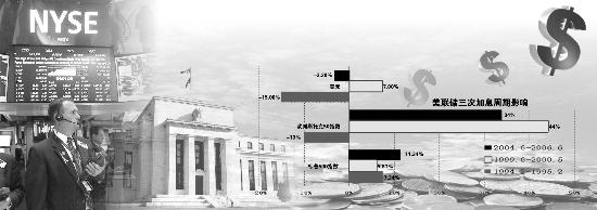 """美联储加息引爆""""四宗最"""" 美元资产成色凸显"""