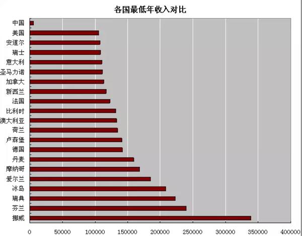 人均收入最低的_人均收入