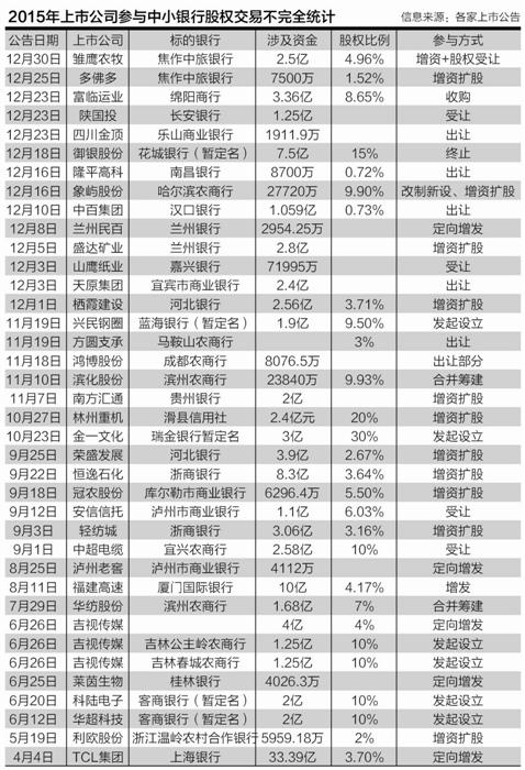 2015年38家上市公司抢食34家地方银行股权