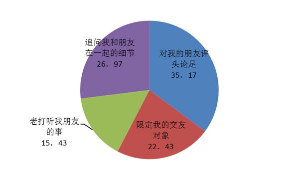 图3-5-6 结交方面,初中生不喜爱家长做的事(%)