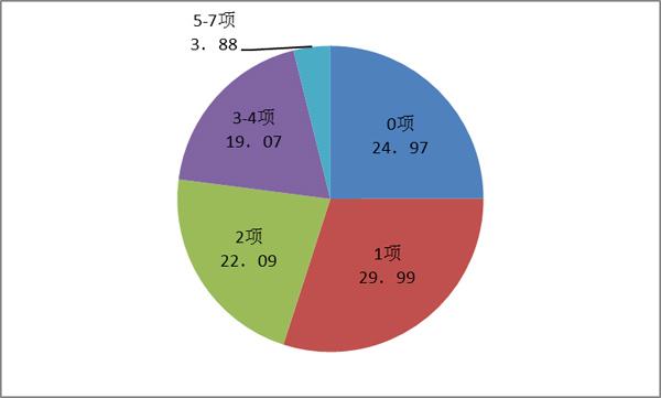 图3-6-5 家长对后代停止性教导的内容项数(%)