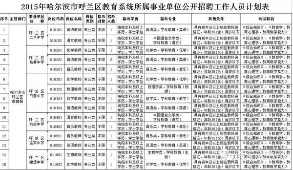 中小学教师招聘_呼兰区中小学招聘72名教师?其中初中学校招32人附职位表