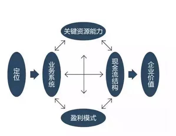 绵阳首战孵化器告诉你商业模式的本质是交易结构