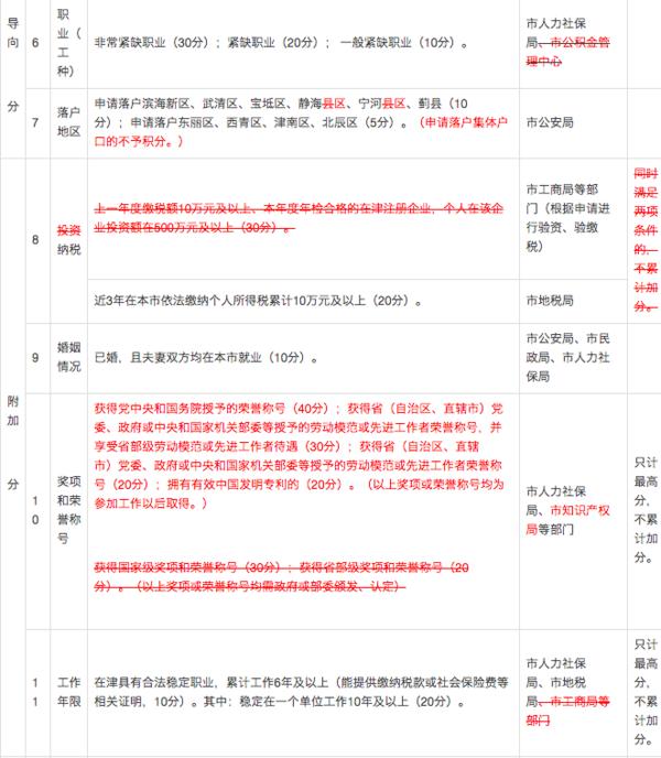 天津积分落户分值表_2016天津积分入户分值表增加哪些加分项