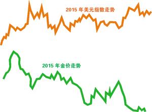 专家预测2016年金融市场