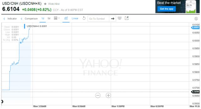 在岸人民币(CNY)继开盘大跌过后,现持稳于约6.51水平,日内下跌约160点。在岸、离岸价差约为1000点。此前,在岸人民币兑美元开盘大跌约180点,最低至6.5120,创2011年4月以来最低。