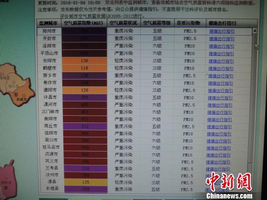 1月4日,河南省环保厅都会氛围品质及时情况试公布显现,河南省多个市(县)氛围品质指数打破500。 韩章云 摄