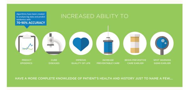 九张图读懂大数据医疗