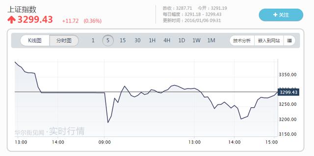香港恒生指数开盘下跌0.2%。万科H股今日复牌,开盘大跌11.35%。