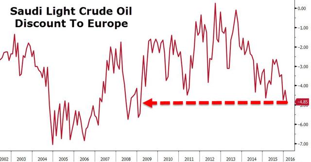 沙特此举与欧洲石油市场的趋势相悖。国际油价依然处于多年低位。俄罗斯甚至在最近上调了乌拉尔原油出口价格。