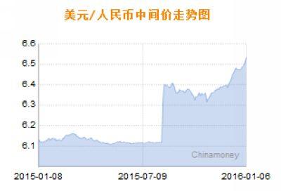 中新网1月6日电 据央行官网消息,人民币兑美元汇率中间价继续下挫。2016年三日已累跌378个基点,跌至6.5314元。