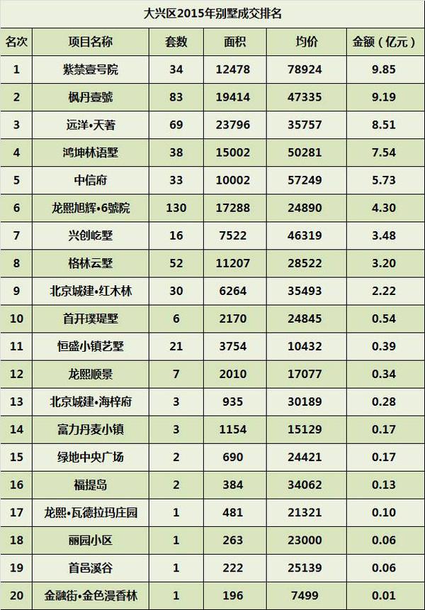 2015年 北京别墅各区成交排名总榜