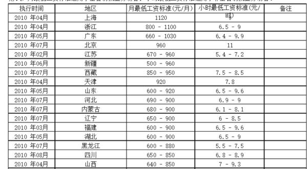 武汉人均收入_武汉滴滴快车真实收入(2)