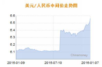 中新网1月7日电 据央行官网消息,人民币对美元中间价再度大跌332个基点,跌至6.5646元。新年连跌四日,累跌710个基点。离岸人民币继续大跳水,最低跌破6.76。