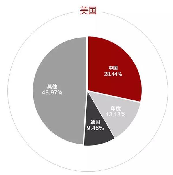 湖北学生人口比例_湖北人口分析图