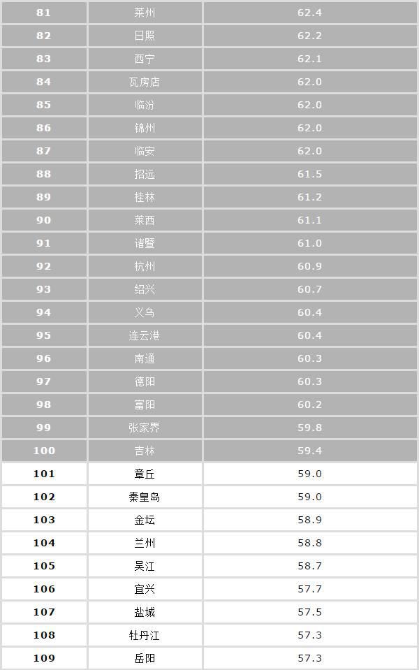 中国城市雾霾排名表