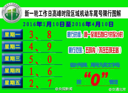 此前有媒体报道,北京市或于今日宣布,供暖期间(每年的11月15日至次年的3月15日)全面实施机动车单双号限行政策。