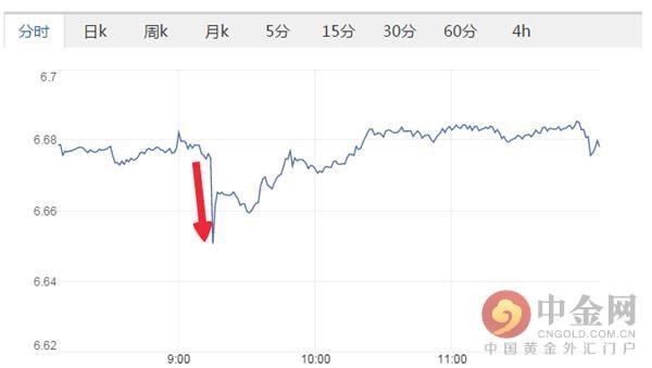 日内官方人民币对美元中间价发布后,离岸人民币对美元汇率直线拉升逾300点至6.6485,随后再度跌至6.68上方,目前汇率报于6.6780附近。