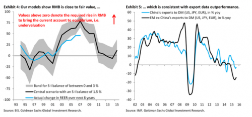 高盛:2016年人民币贬值空间有多大?