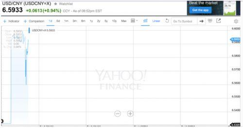 在岸人民币涨0.4%,势创10月30日以来最大涨幅。昨日在岸人民币(CNY)兑美元16:30收盘价报6.5939,较前一日官方收盘价6.5575跌0.56%,一日再跌364点。