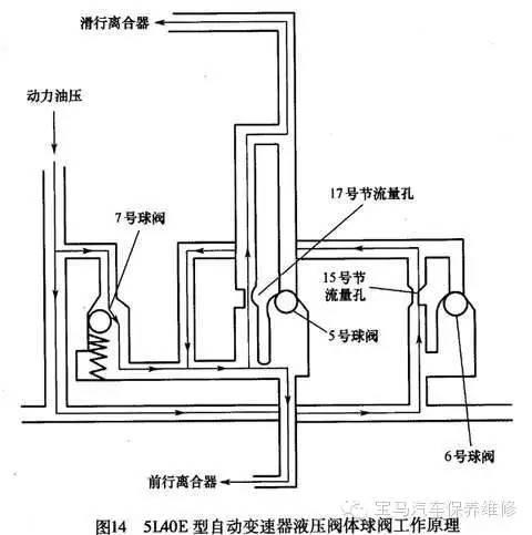 5140e型自动变速器液压阀体球阀工作原理见图14.图片
