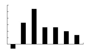 国家统计局1月9日发布数据,2015年全国居民消费价格总水平(CPI)比上年上涨1.4%,创出自2009年CPI负增长以来的6年新低。在去年12月份1.6%的CPI同比涨幅中,上年价格上涨的翘尾因素消失为零,新涨价因素约为1.6个百分点。