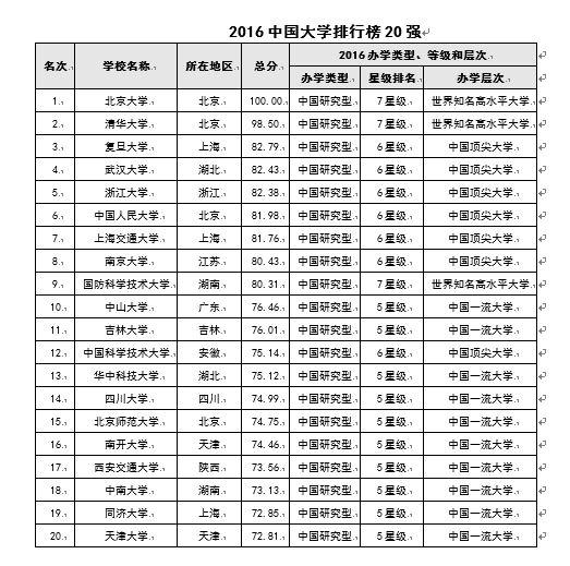 中国两岸四地大学排行榜:中科大跻身中国七星级大学