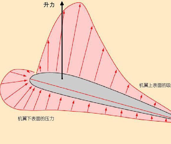 揭秘:四旋翼飞行器结构和原理