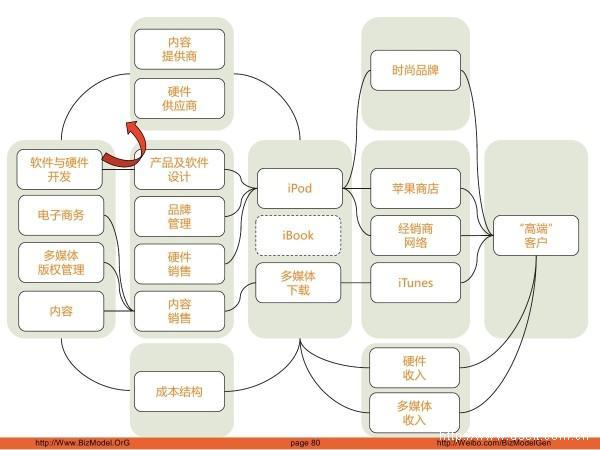 管理 2.0 通过商业模式设计和创新获得竞争优势