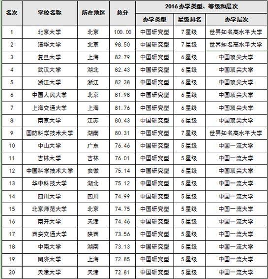 2016国家大学排行榜700强 北大清华复旦连任三甲