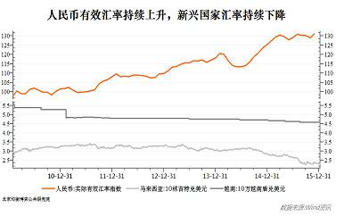 """过去一年来随着国际贸易陷入萎缩,国际贸易保护和摩擦加剧,针对中国的""""双反""""措施频频出台,2016年中国出口的形势将更加严峻。作为应对,中国政府为了维持国际市场的竞争优势,预计也将进一步推动人民币贬值(详见《2016年度宏观预测系列报告之二:对冲——负利率、资产荒与流动异化》),但是一批低端加工贸易型中小企业终将难以熬过需求收缩的严冬。以服装、鞋帽、小家电为代表的劳动密集型、轻工产业或外迁,或破产;""""皮之不存,毛将焉附"""",与之相配套的上下游关联产业也难以幸免。以出口制造业为主的东莞、佛山、温州等城市工业园区门可罗雀、GDP增速骤降,即是这一后果的体现。"""