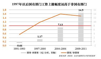 再次,超级地租模式下资产部门的暴涨引发了通胀式的工资上涨,抬高了整体工资水位。以国内政府权力机制为基础,围绕超级地租,构建政府的土地经济红利分享机制以及税收回旋机制,将中国加入WTO所获取的全球市场红利,全部予以回收,支撑国内基础设施建设及社会公共产品。以超级地租为核心的资产泡沫浪潮,整体性的激发了国内长期性的工资通胀,抬高了整体工资水平。