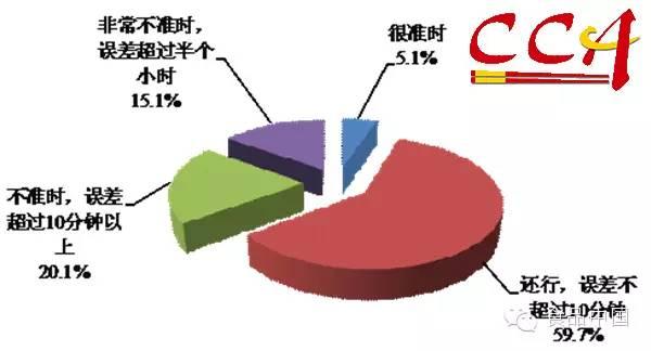 餐饮/图9 餐饮微信公众账号推送信息的受欢迎程度...