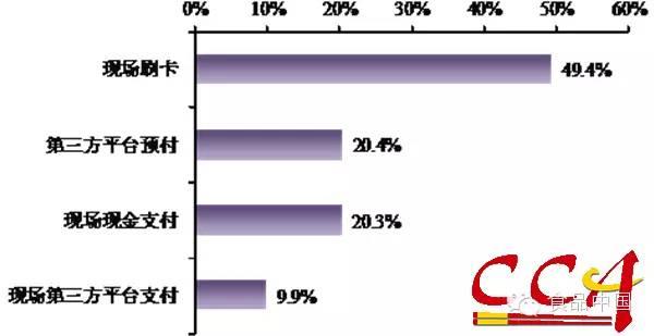 食品安全 餐厅 餐饮/图5 消费者预定餐厅的一般方式