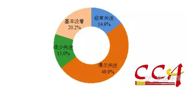 餐饮/图7 受访者关注餐饮微信公众账号的企业数量...