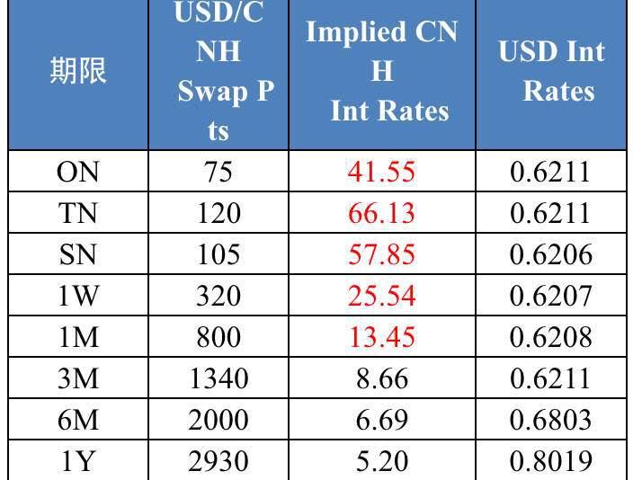 (图说:过去一个月贸易加权人民币汇率贬值。资料来自高盛全球投资研究、国际清算银行)