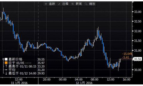 上图为美国NYMEX WTI 2月原油期货价格日内分时图,图上时间为美国东部时间
