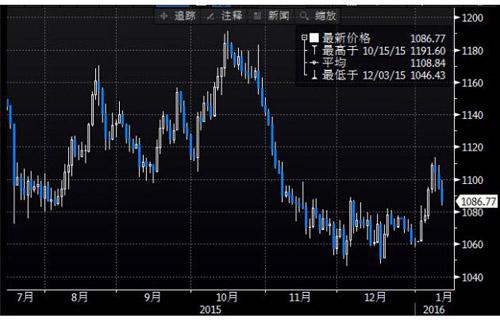 上图为美国COMEX 2月黄金期货价格2015年7月迄今的日线蜡烛图