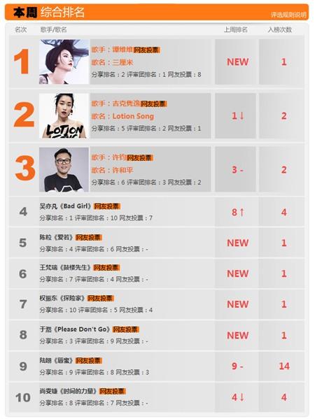 第197期新声榜榜单
