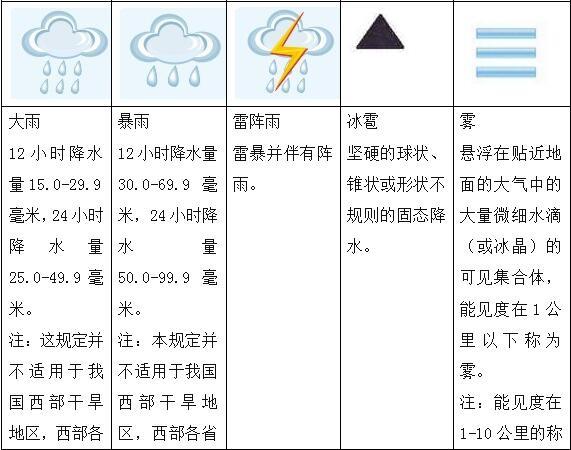 省公务员 常见的天气符号