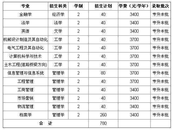 2016河南专升本招生院校 郑州航空工业管理学院