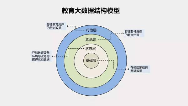 杨现民:大数据支持下的智慧教育管理(报告全文 ppt)
