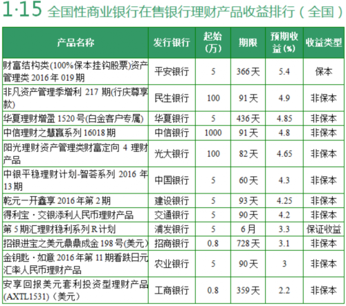 据中国电子银行网监测,2016年1月15日,无预期年化收益率6%(含)以上的在售银行理财产品,本期预期收益率最高为5.9%。全国理财产品方面,预期收益率在5%(含)以上的只有1款,预期最高为5.4%,该款产品为结构性理财产品。本期,有一款保本型理财产品、一款保证收益型理财产品受到网友关注。