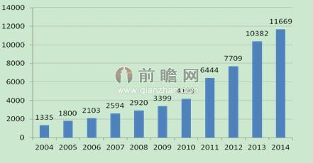 中国人口数量变化图_2020中国人口数量